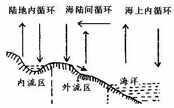 高中地理:《自然界的水循环》知识点总结