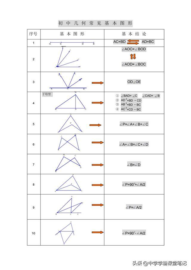 图形的知识,想拿满分,必须掌握初中几何基本图形归纳(基本图形+常考图形)