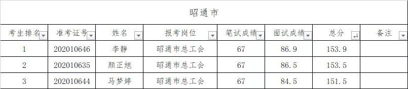 社会工作者考试成绩查询,昭通市安然社会工作服务中心2020年工会社会工作专业人才考试入围面试人员成绩公告