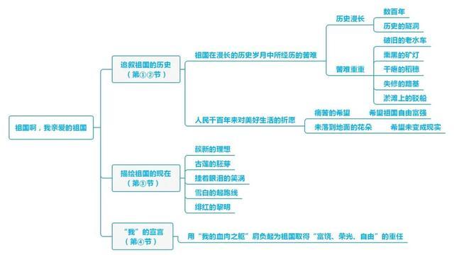 初中语文:九年级下册思维导图汇总,记笔记超好用