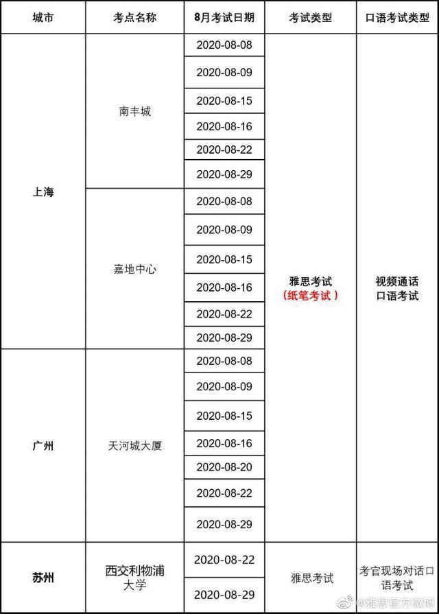 雅思上海考点,雅思8月已确认复考的考点有哪些?