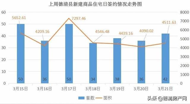 房产网,3月第三周德清新建商品住宅共签286套 库存量递减