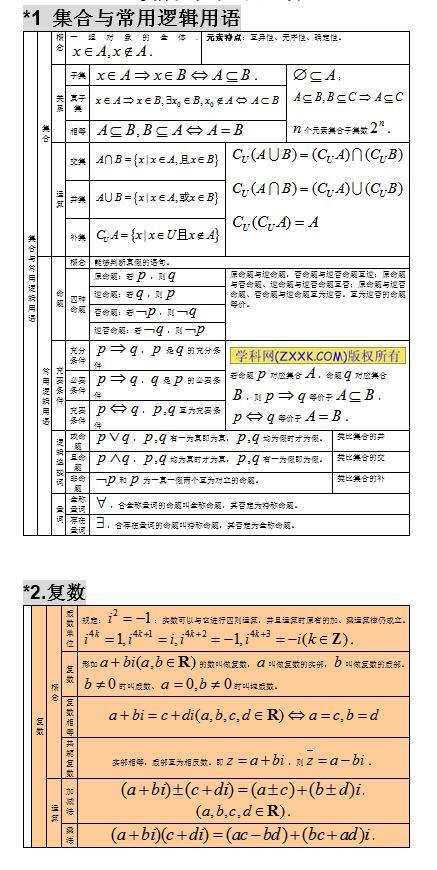 2021高考:高中数学知识点大全,分类整理,建议收藏