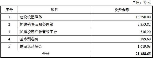 三人行:新三板校园传媒第一股 4年分红近2亿 现成功转板上交所
