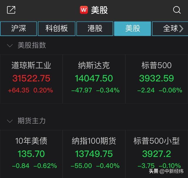 京东商城涨超4%更新历史时间新纪录