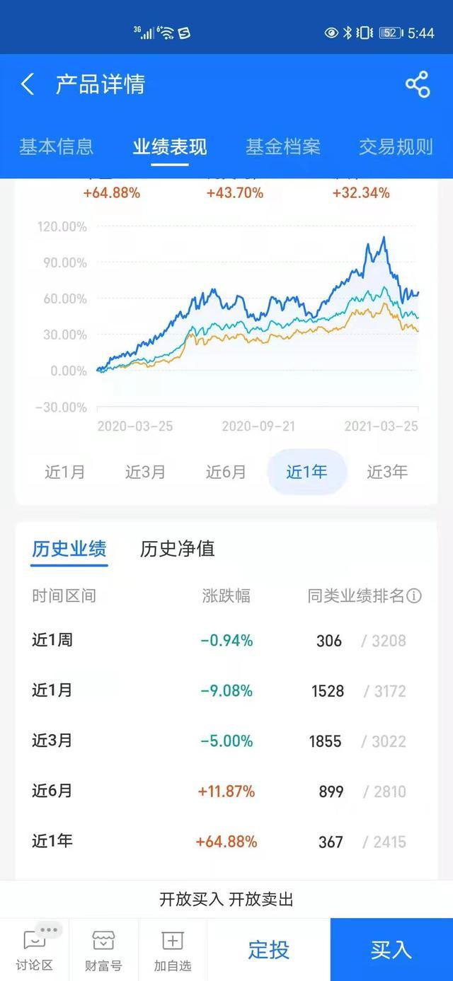 股票基金近一年回报率64%,张坤的易方达优选蓝筹股来查询一下