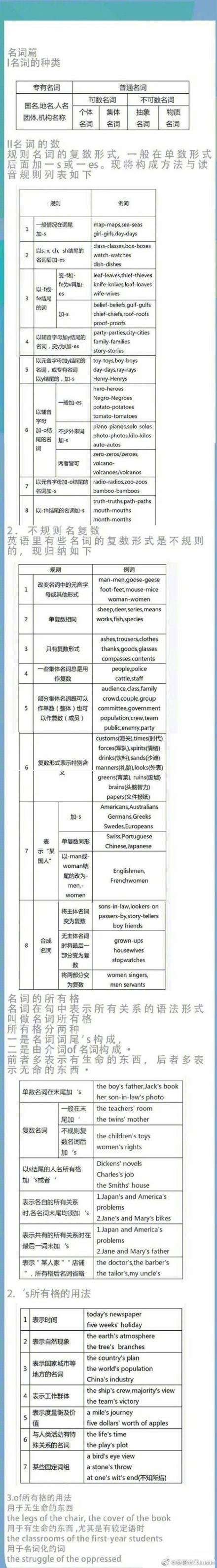雅思 语法,英语语法体系图!英语四六级、考研英语雅思托福都用得上