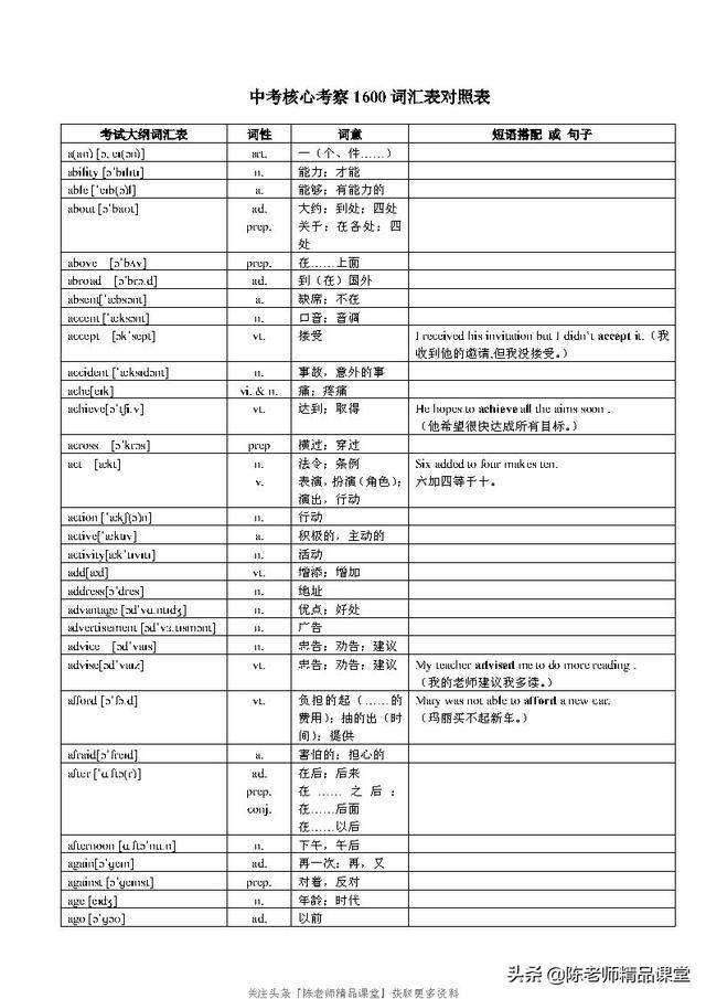 「凯璇军团」中考英语核心1600词汇对照表