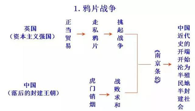 初中历史思维导图