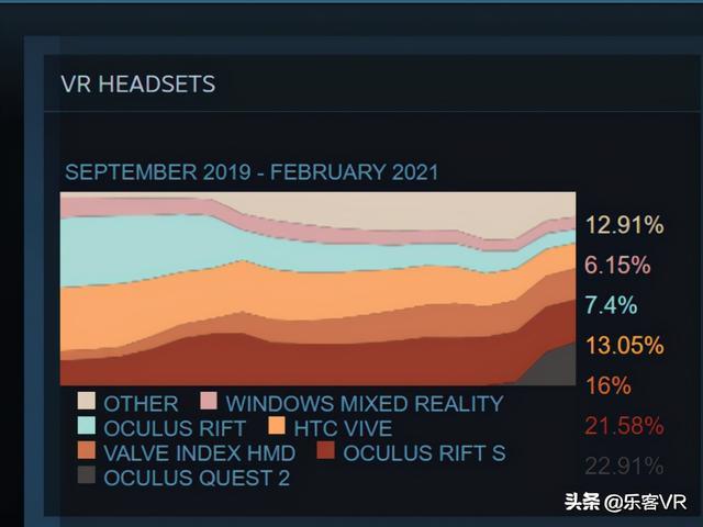 vr头戴,如今最受欢迎的VR头戴设备是哪个?|HTC唇部追踪模块曝光