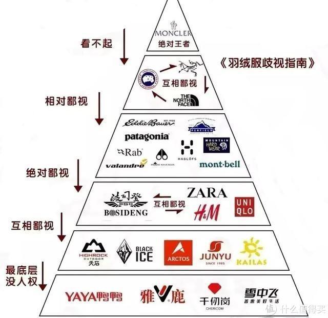 羽绒服有哪些品牌,千元级别羽绒服大比拼,金字塔底端品牌就一定差吗?