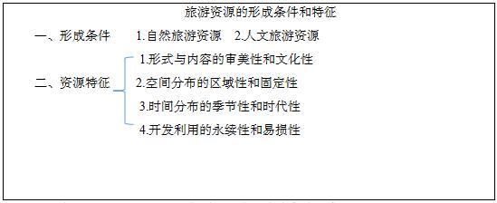 旅游的特征,石家庄教师招聘说课稿——中职《旅游资源的形成条件和特征》