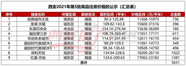 房产,西安11项目公示6747套房源 最低单价10928元