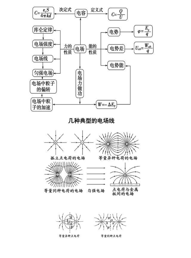 高中物理「电场」「磁场」解题宝典大全