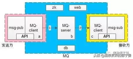 mq 消息队列,消息队列mq,如何做到消息必达?(双十一订单为什么不会丢)
