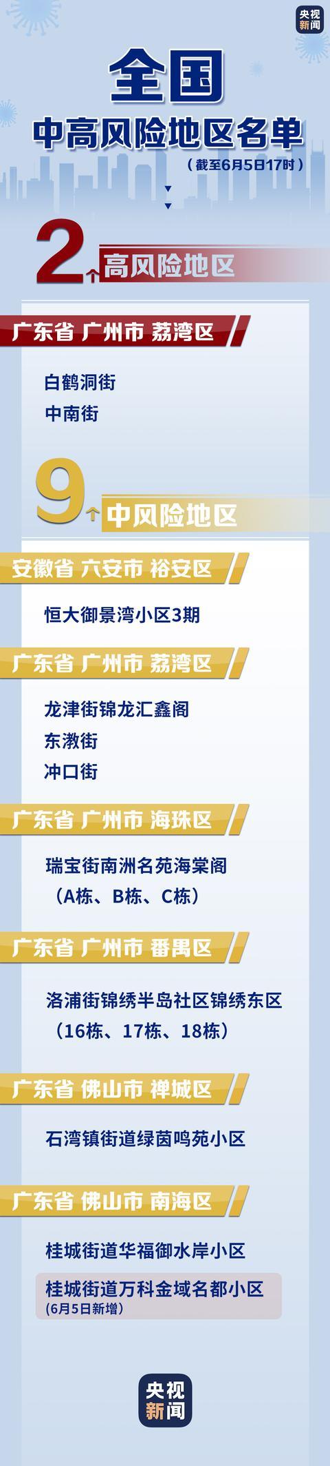 广东佛山南海中风险地区+1 全国现有中、高风险地区一览 全球新闻风头榜 第1张