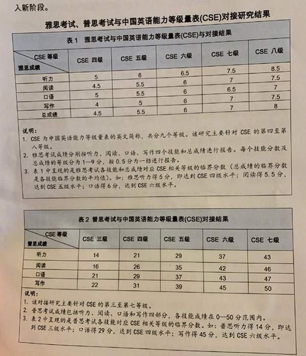 专八 雅思,中国英语能力等级对接雅思:四级对应4.5分,八级对应8分