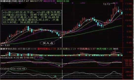 黄金投资分析,黄金技术分析:KDJ+CCI精准预测买卖点决战,不信赚不到钱!