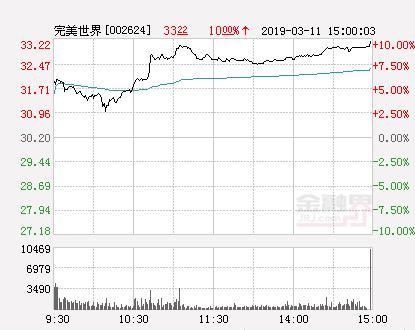 完美世界股票,快讯:完美世界涨停 报于33.22元