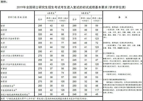 2019研究生成绩查询,教育部公布2019年硕士国家分数线