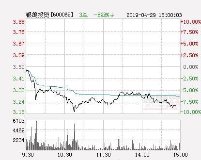 银鸽投资股票,快讯:银鸽投资跌停 报于3.15元