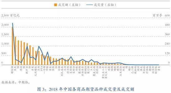 国内期货品种,2018年中国期货市场分品种成交情况