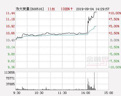 方大炭素股票,快讯:方大炭素涨停 报于11.44元