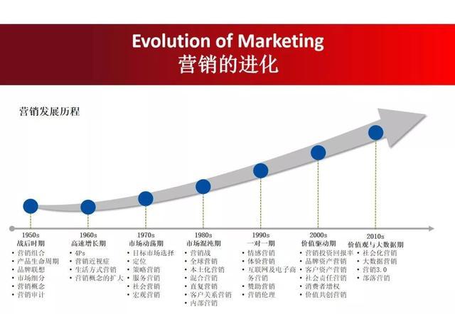 """市场营销案例ppt,12张PPT,跟""""营销之父""""读懂营销"""