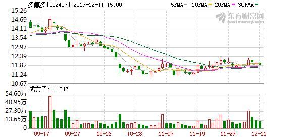 多氟多股票,多主力现身龙虎榜,多氟多涨停(08-06)