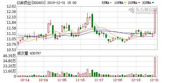 龙虎榜解读(02-03):以岭药业涨停,实力资金3212万元出货