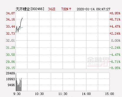 天齐锂业股票,天齐锂业大幅拉升6.31% 股价创近2个月新高