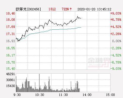 欧菲光股票,欧菲光大幅拉升7.38% 股价创近2个月新高
