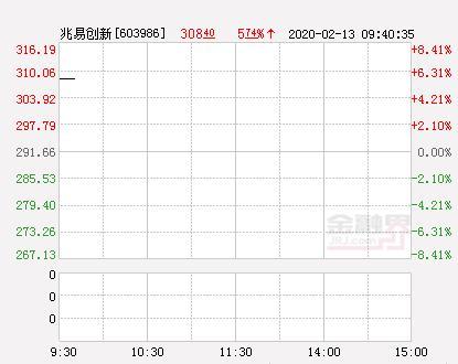 兆易创新股票,兆易创新大幅拉升5.13% 股价创近2个月新高