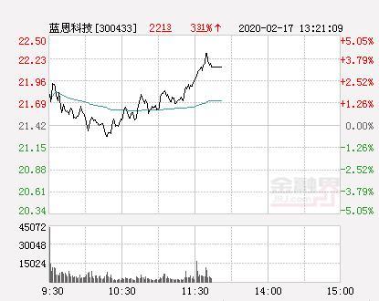 蓝思科技股票,蓝思科技大幅拉升4.2% 股价创近2个月新高