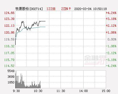 牧原股份股票,牧原股份大幅拉升3.62% 股价创近2个月新高