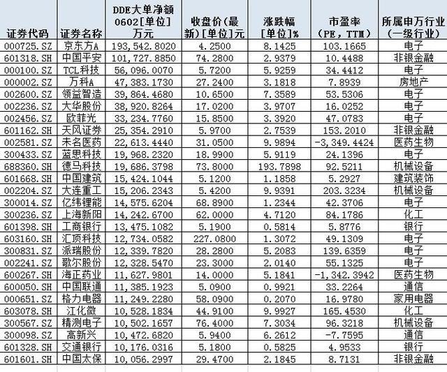 低估值蓝筹股有哪些,量能稳增逾三成,增量资金盯上低估值蓝筹股!核心资产股有望迎来补涨行情(附表)