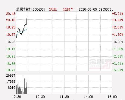 蓝思科技股票,蓝思科技大幅拉升3.04% 股价创近2个月新高