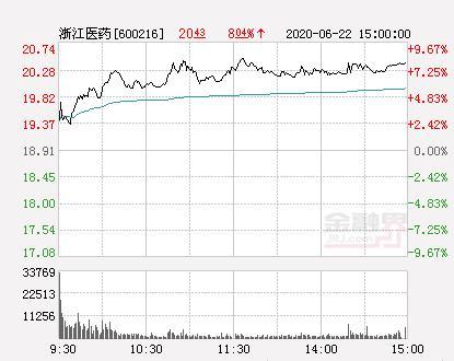 浙江医药股票,浙江医药大幅拉升3.86% 股价创近2个月新高