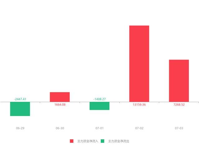洛阳钼业股票,快讯:洛阳钼业急速拉升6.20% 主力资金净流入7268.52万元(dev)