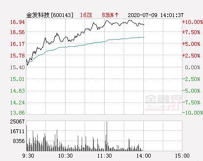 金发科技股票,快讯:金发科技涨停 报于16.94元