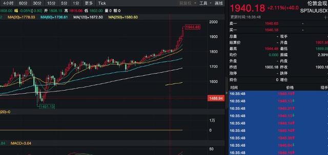 山东黄金股票,黄金价格创历史新高,山东黄金市值超1200亿!还能涨吗?