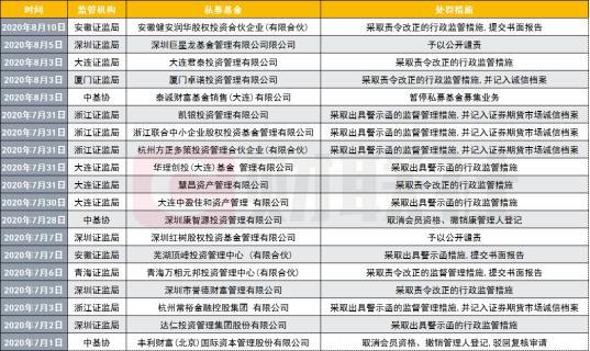 私募消息,私募监管加码!19家私募基金收罚单,2家被撤销管理人登记,深圳、大连罚单最多