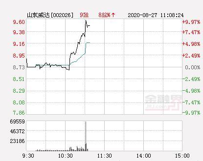 快讯:山东威达涨停 报于9.6元