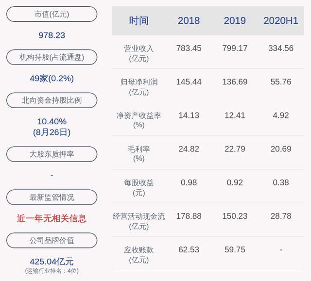 下滑!大秦铁路:2020年半年度净利润约55.76亿元,同比下降30.65%