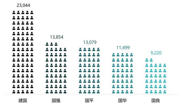 """国珍的吃法,竟然有这么多人叫""""建国""""!带你了解上海户籍人口中的""""国""""字辈"""