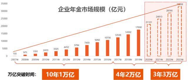 投资权益,3万亿年内可破!年金规模进入爆发增长期,权益投资占比有望上升