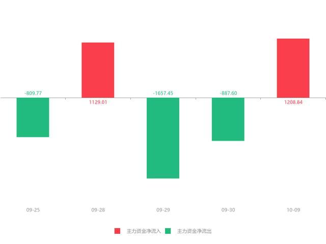 快讯:山东威达急速拉升6.11% 主力资金净流入1208.84万元