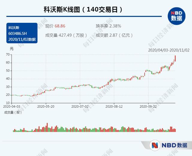 美的集团股票,美的集团市值再创新高 家电板块股价大涨背后逻辑是啥?