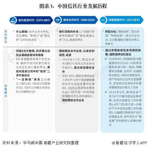信托投资基金,2020年中国信托行业市场现状及竞争格局分析 中信信托成为我国最大信托机构