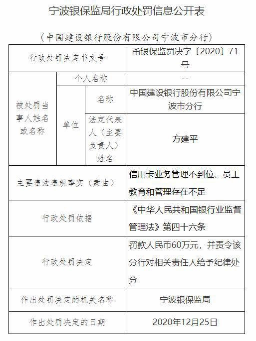 中国建银投资有限责任公司,建设银行宁波3宗违规收2罚单 贷款资金用途管控不严
